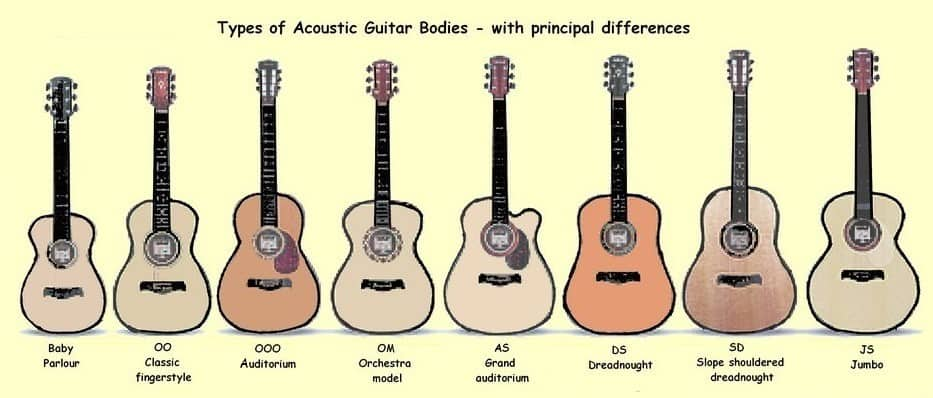 Types od acoustic guitars bodies