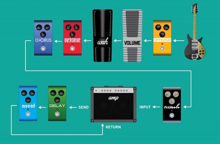 good guitar effects chain order image