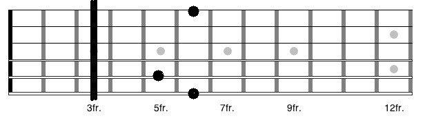 G chord tab
