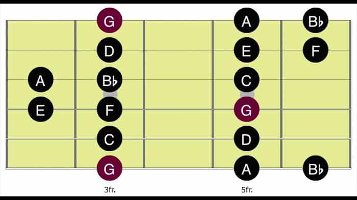 Dorian mode is a type of a minor scale - Tab