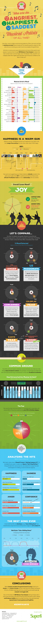 Infographic: Emotions expressed in a song
