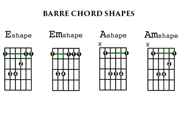 Barre Chord Shapes The Basics Of Guitar Technique